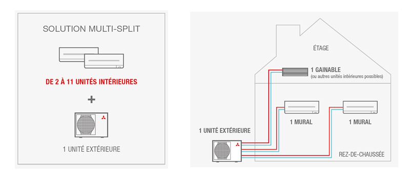 Schémas solutions multi splits Mitsubishi Electric