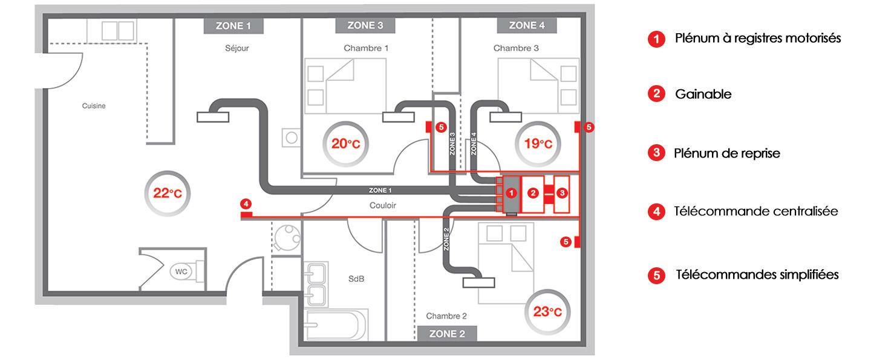 Devis Climatisation à Wattrelos ▷ Tarif & Coût : Réversible, Maison, Gainable
